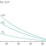 Độ tan của chất khí trong chất lỏng