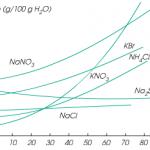 độ tan của chất rắn trong chất lỏng