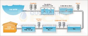 quá trình lọc nước