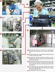 Sản xuất thuốc phun mù trong công nghiệp