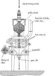cấu tạo máy xay trục
