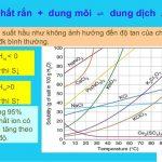 Ảnh hưởng của pH dung dịch đến độ tan: