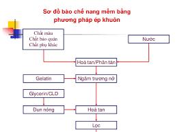 phương pháp chung áp dụng trong bào chế